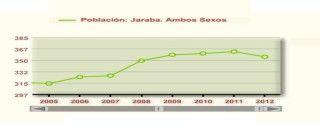 gráfico poblacional Jaraba